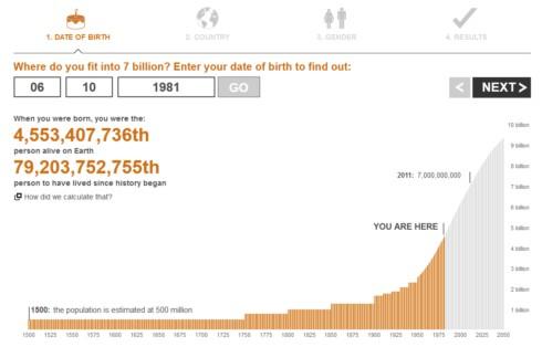 7 milliards d'habitants sur terre
