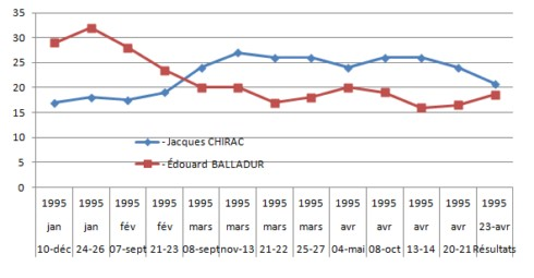 chirac-balladur