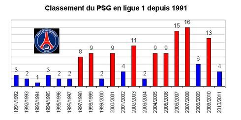 Classement en ligue 1 du PSG depuis les années 90