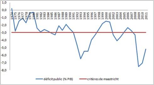 deficit-france-1974-2011