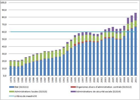 dette-france-1978-2011