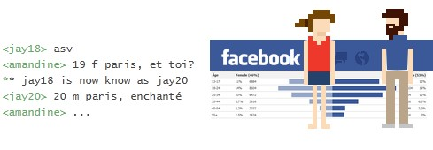 Chat sur Facebook