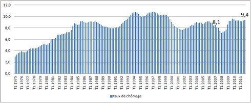 france-taux-chomage-1975-2011
