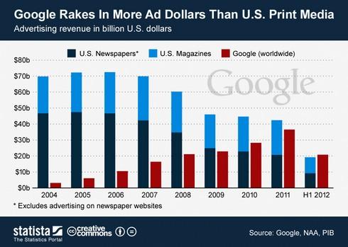 google-revenues
