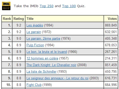 imdb-classement