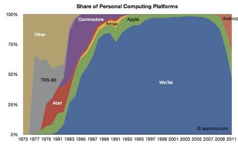 les-plateformes-tablette-pc-smartphone