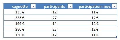 participation-moyenne