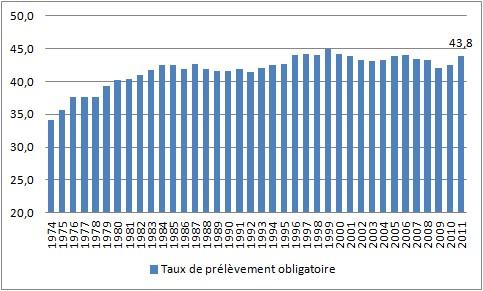 prelevements-obligatoires-1974-2011