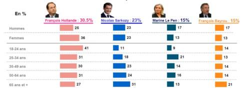 sondage-presidentielle-2012
