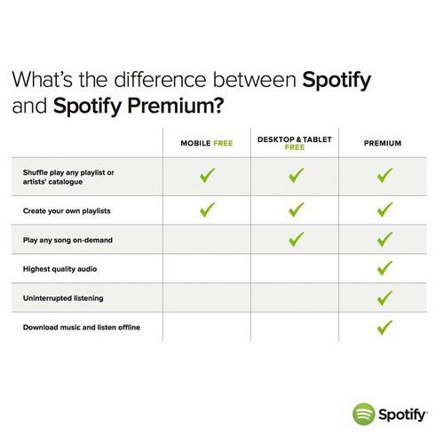 spotify-payant-gratuit