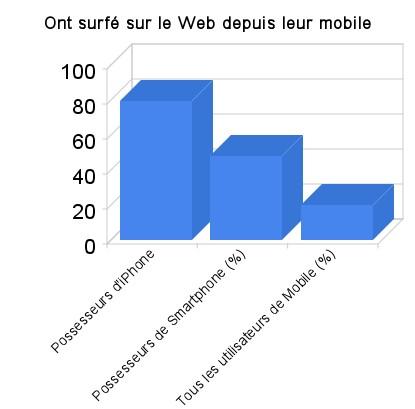 Surf Web Mobile en fonction du terminal