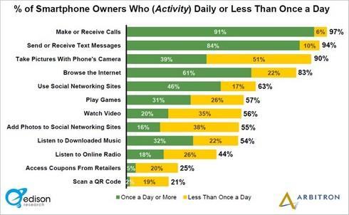 usages-smartphones-2013