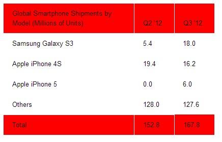 ventes-galaxy-s3