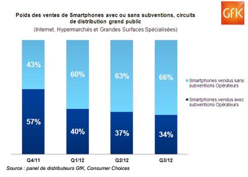 ventes-smartphones-nus