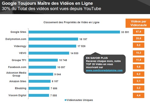 youtube-comscore